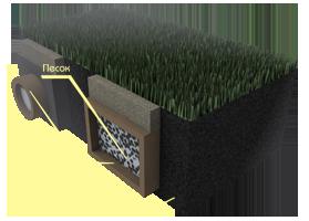 Применение материалов «Brane GEO» в устройстве дренажных систем